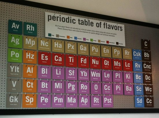Yogurt Labs Periodic Table Of Flavors Of Which 16 Are Chosen On A
