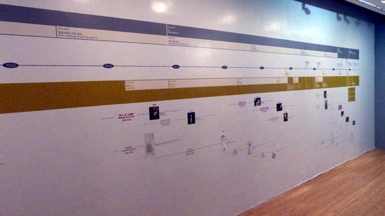 Macau Museum of Art : Timeline of French painters & Chinese painters