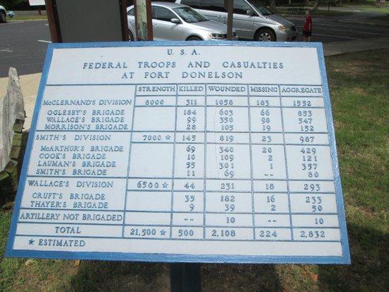 Fort Donelson National Battlefield Troop Statistics