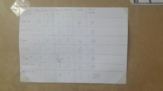 Shooting Events Berlin: Our group's scores for the 9mm and .45. I'm Matt P ��