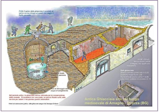 GHIACCIAIA DEL MAESTRO - Museo valdimagnino