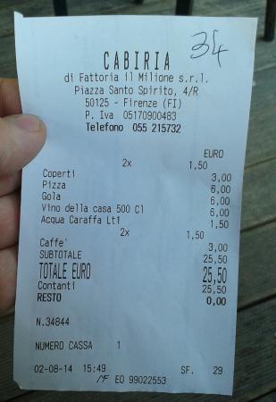 Cabiria: Costing of food