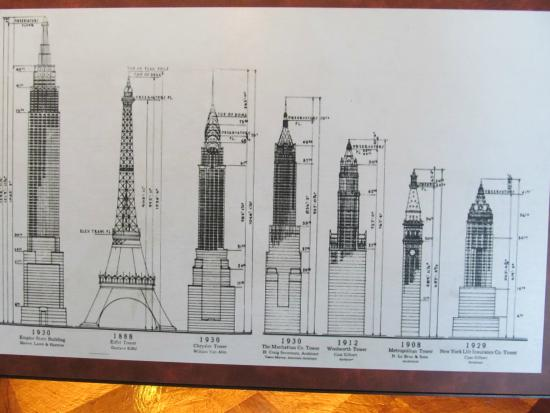 Height Record Picture Of Empire State Building New York