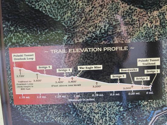 Pulaski Tunnel Trail: trail info