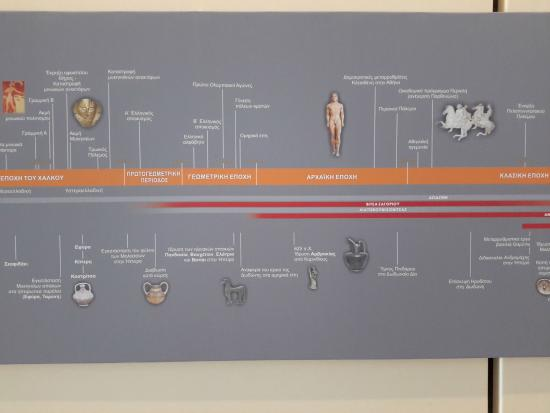 Archaeological Museum of Ioannina: chart