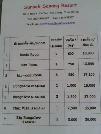Sanook Sanang Resort: ..