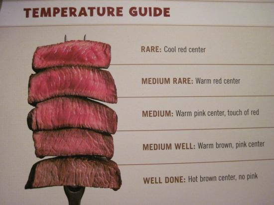 The Steak Temperature Guide Thats New To The Menu Good Idea 08