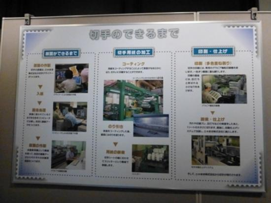 Banknote & Postage Stamp Museum: 切手が出来るまで