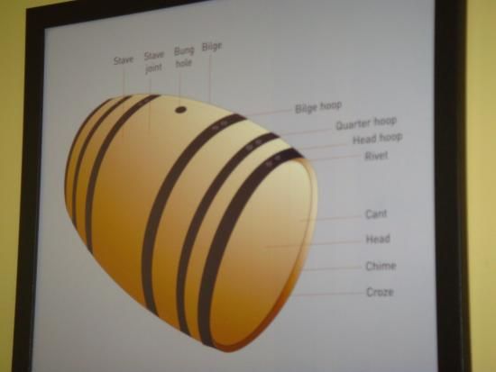 Lebanon, KY: Diagram of a Barrel