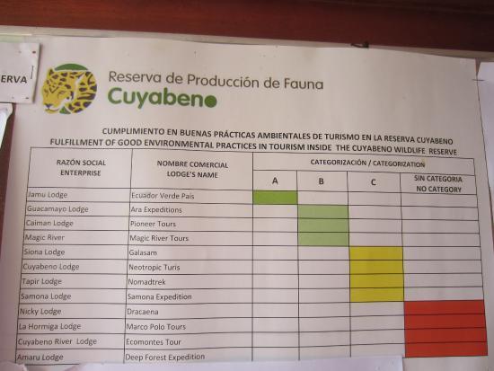 Samona Lodge : Environmental rating