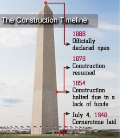 Washington Monument Construction Timeline  Picture Of See Dc