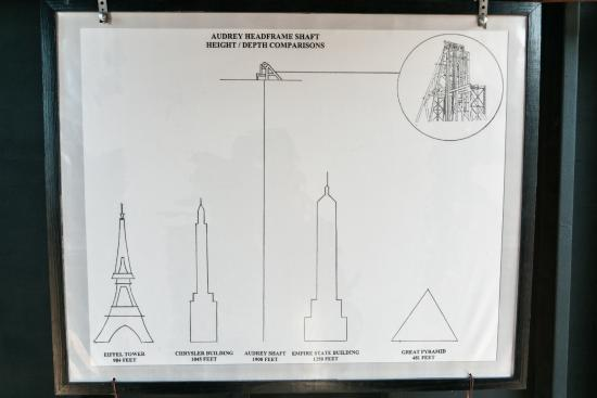 Jerome, AZ: Mine Shaft Depth vs Tall Structures