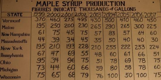 Pittsford, VT : Where maple syrup is produced