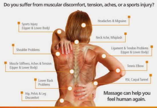 Image result for sport massage