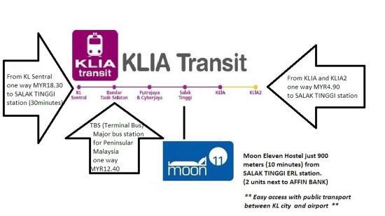 Moon Eleven near LCCT and KLIA: Transportation&Map