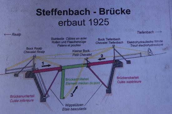 Realp, Schweiz: Die Funktionsweise der Steffenbachbrücke