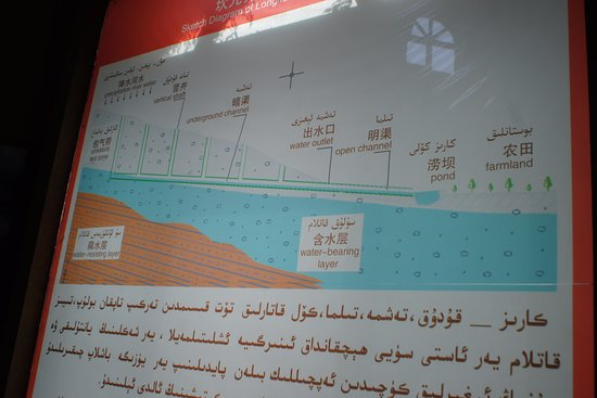 Turpan, Chiny: How the Karaz system works