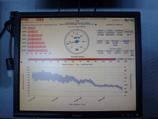 Weather Station Picture of The Mount Washington Cog Railway