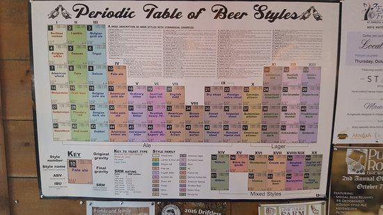 Decorah, IA: Periodic Table