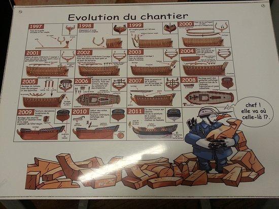 Rochefort, Frankreich: Evolution du chantier