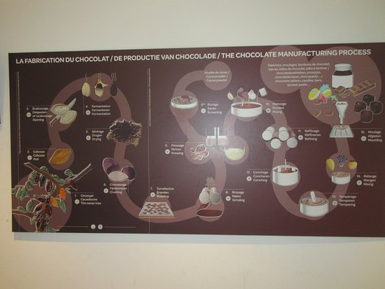 Koekelberg, เบลเยียม: chocolat