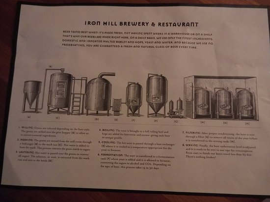 North Wales, Pensylwania: sign, placemat, handout--The Brewing Process