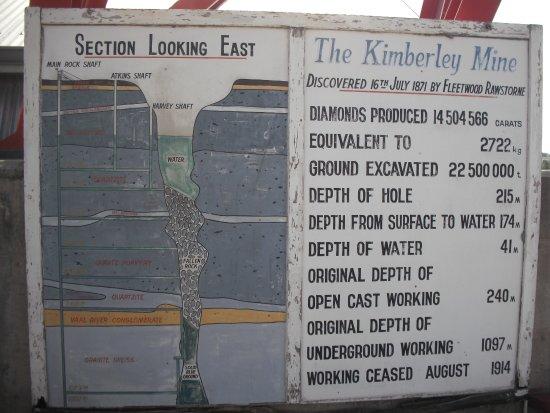 Kimberley, Republika Południowej Afryki: Schematic