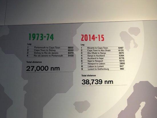 Museo Volvo Ocean Race: photo8.jpg