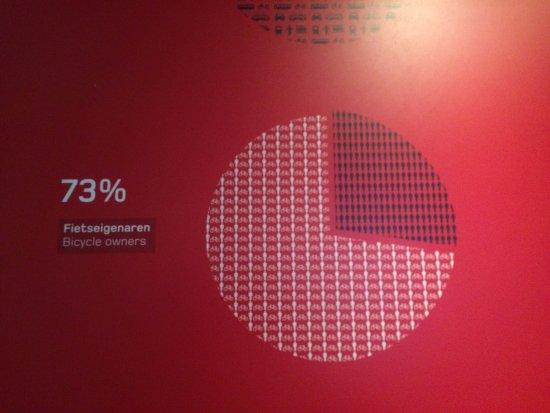 Amsterdam Museum: много наглядных графиков и схем