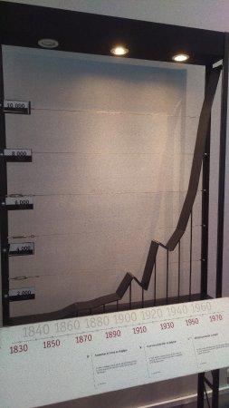 Musée de l'Industrie : Chart showing steel production in Belgium