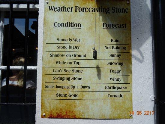 The Brazen Head: Weather forecast