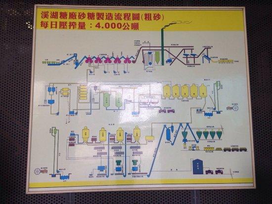 Changhua County, ไต้หวัน: photo0.jpg