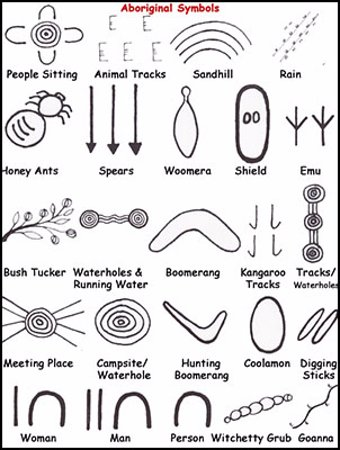 Aboriginal Symbols From Artlandish Aboriginal Art Gallery In