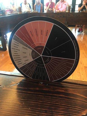 Versailles, KY: Flavor Wheel