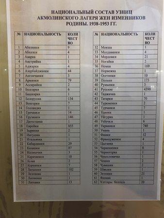 Malinovka, Kazakstan: Список по национальностям