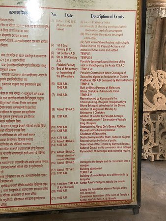 Prabhas Patan Museum: A timeline of the invasions and plunders of Somnath temple is presented at the Museum
