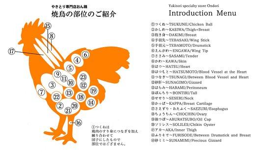 Yakitori specialty store Ondori : やきとり専門店おん鶏メニューの詳細