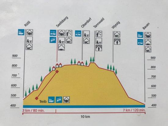 The Swiss Path: så kan i beslutte hvad for en rute der passer jer