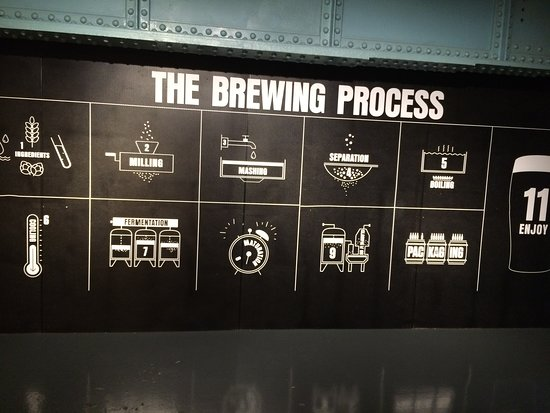 Guinness Storehouse: Part of the display