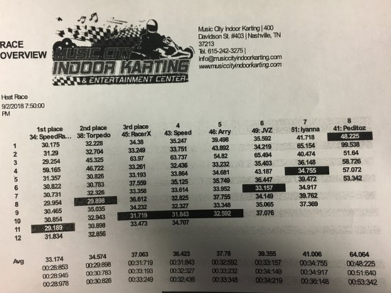 Indoor Go Karts Nashville >> You Can Get A Print Out Of How You Did In The Race Compared