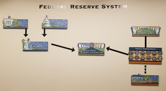 Federal Reserve System - Picture of Federal Reserve Bank of