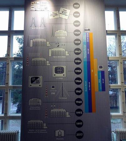 Radio and TV Museum: History
