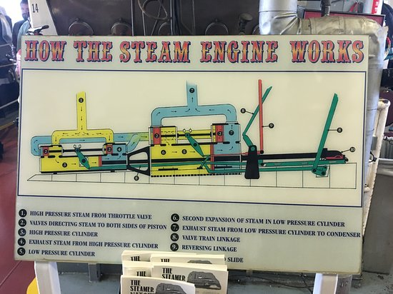 Steamboat Natchez: Info poster in engine room