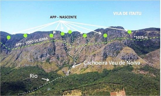 Cachoeiras e suas nascentes em Itaitu - Jacobina/Bahia.