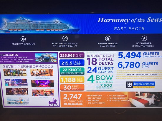 Harmony of the Seas: Facts about the ship.
