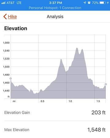 Fighting Creek Trail: Your elevation guide