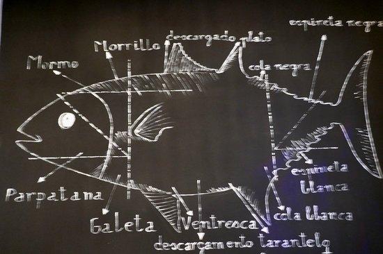 La Pescadería: Spezialität: Roter Gadira Thunfisch aus Barbate