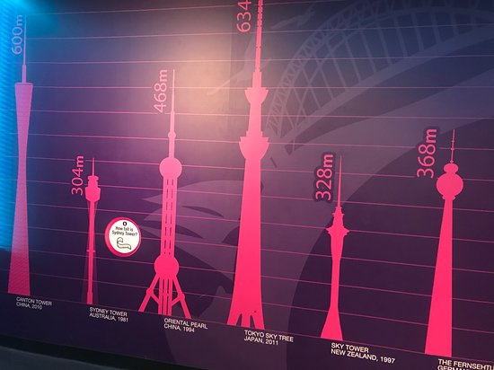 Relative heights of towers in the world
