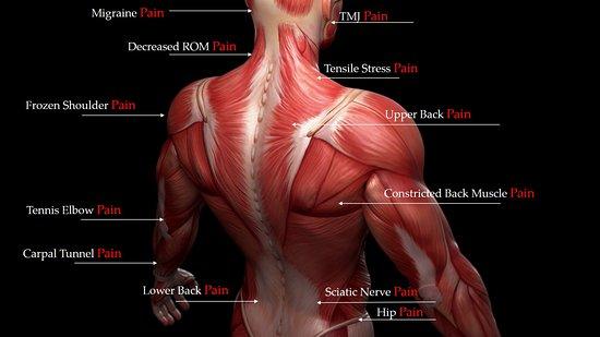 Richmond, VA: Pain Management through specialized massage techniques