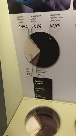 Choco-Story: The Chocolate Museum in Bruges: Difference between white chocolate, milk chocolate and dark chocolate - Choco-Story: The Chocolate Museum (May 2019)